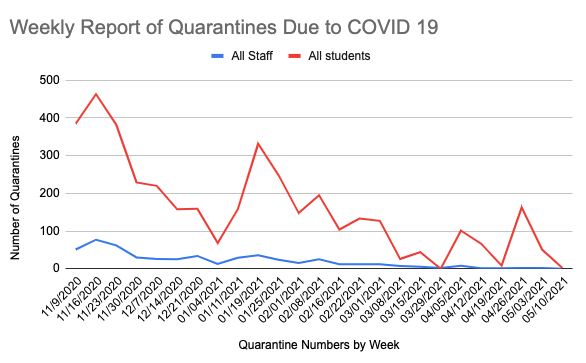 weekly quarantine totals, zero staff members and four students in quarantine as of Monday, May 10, 2021